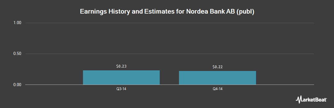 Earnings by Quarter for Nordea Bank (OTCMKTS:NRDEF)