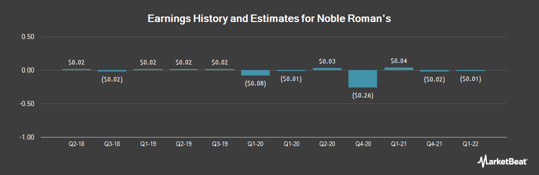 Earnings by Quarter for Noble Roman`s (OTCMKTS:NROM)