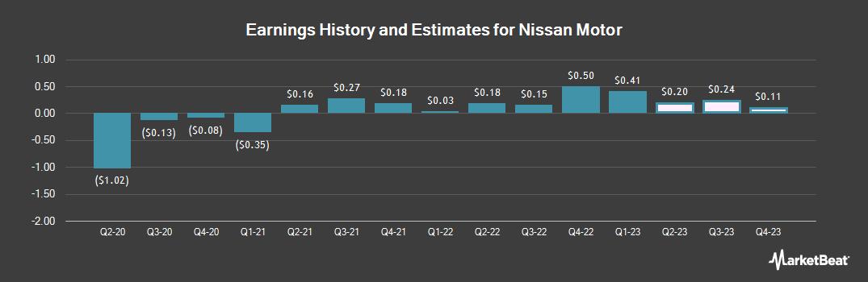 Earnings by Quarter for Nissan Motor (OTCMKTS:NSANY)
