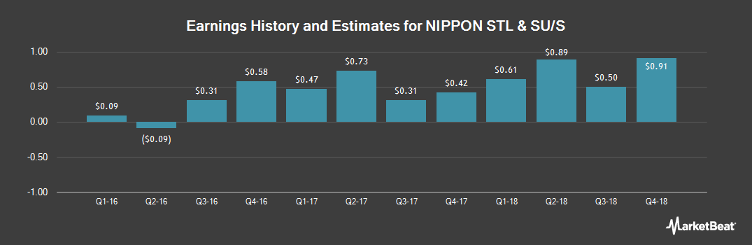 Earnings by Quarter for NIPPON STEEL & SUM (OTCMKTS:NSSMY)
