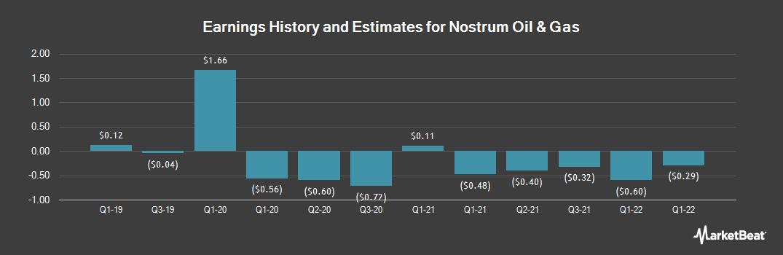 Earnings by Quarter for NOSTRUM OIL & G (OTCMKTS:NSTRY)