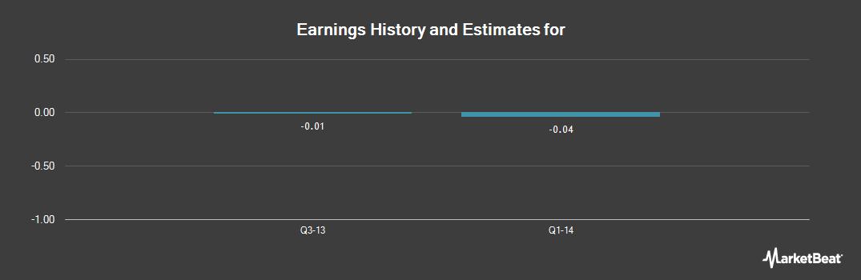 Earnings by Quarter for Neurotrope (OTCMKTS:NTRP)