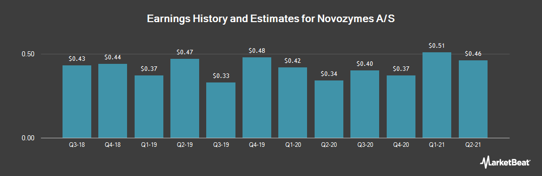 Earnings by Quarter for Novozymes A/S (OTCMKTS:NVZMY)