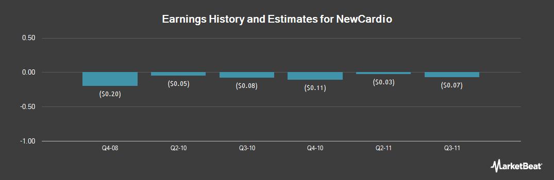 Earnings by Quarter for Newcardio (OTCMKTS:NWCI)