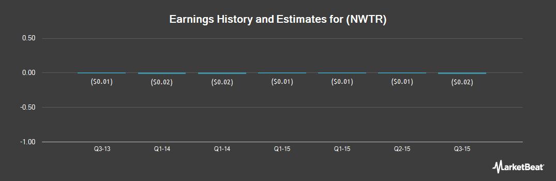 Earnings by Quarter for New Western Energy (OTCMKTS:NWTR)