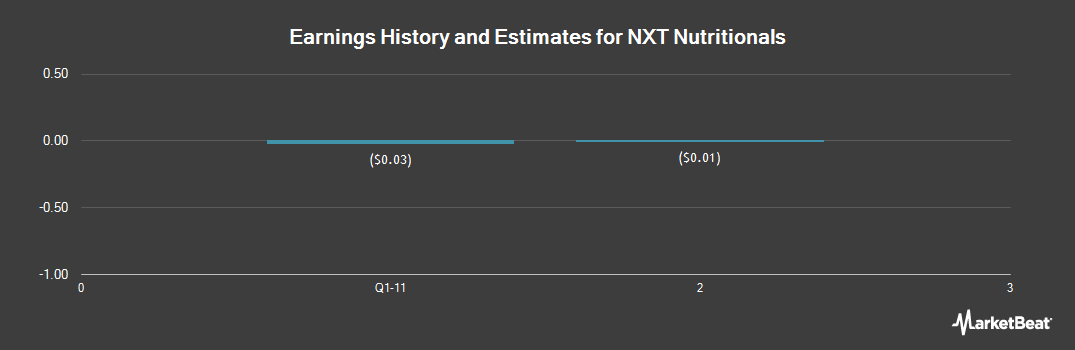 Earnings by Quarter for NXT Nutritionals (OTCMKTS:NXTH)