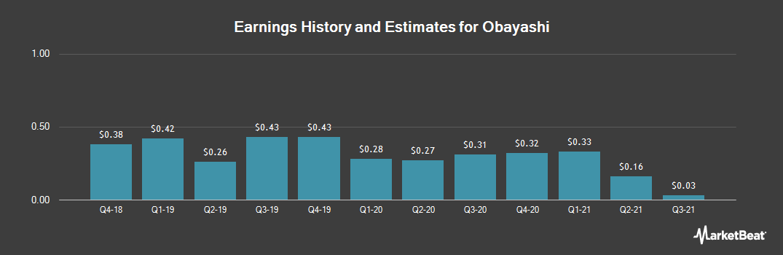 Earnings by Quarter for Obayashi (OTCMKTS:OBYCF)