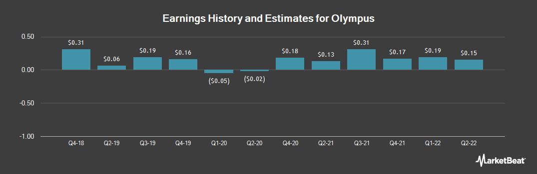 Earnings by Quarter for Olympus Corp. (OTCMKTS:OCPNY)