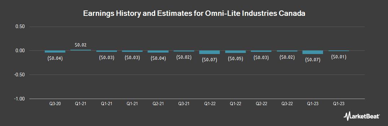 Earnings by Quarter for Omni-Lite Industries Canada (OTCMKTS:OLNCF)