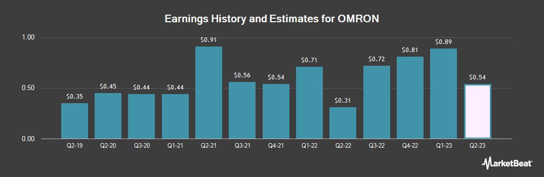 Earnings by Quarter for OMRON (OTCMKTS:OMRNY)