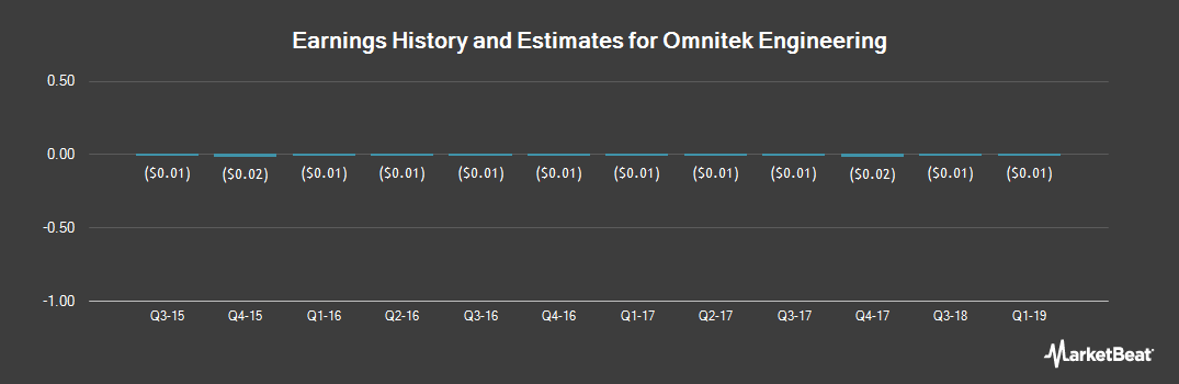 Earnings by Quarter for OmniTek Engineering (OTCMKTS:OMTK)