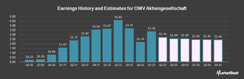 Earnings by Quarter for OMV (OTCMKTS:OMVJF)
