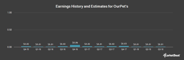 Earnings by Quarter for OurPet`s (OTCMKTS:OPCO)