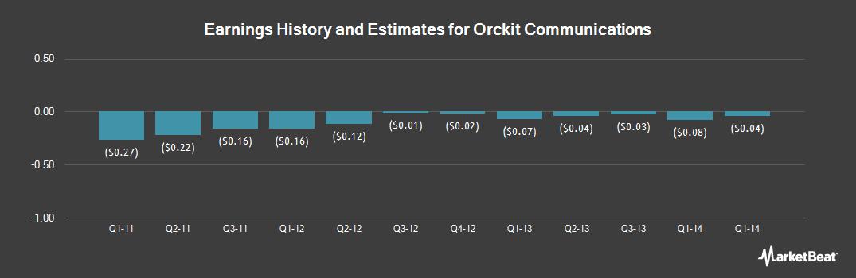 Earnings by Quarter for BH Whitestone Group (OTCMKTS:ORCT)