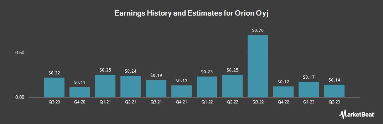 Earnings by Quarter for Orion (OTCMKTS:ORINY)