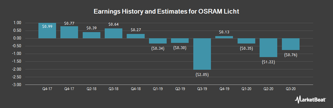 Earnings by Quarter for Osram Licht (OTCMKTS:OSAGF)