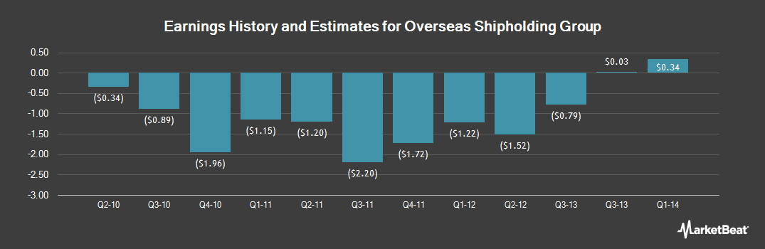 Earnings by Quarter for Overseas Shipholding Group (OTCMKTS:OSGIQ)