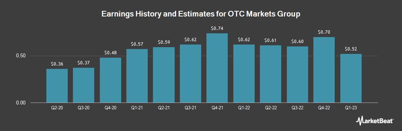 Earnings by Quarter for OTC Markets Group (OTCMKTS:OTCM)