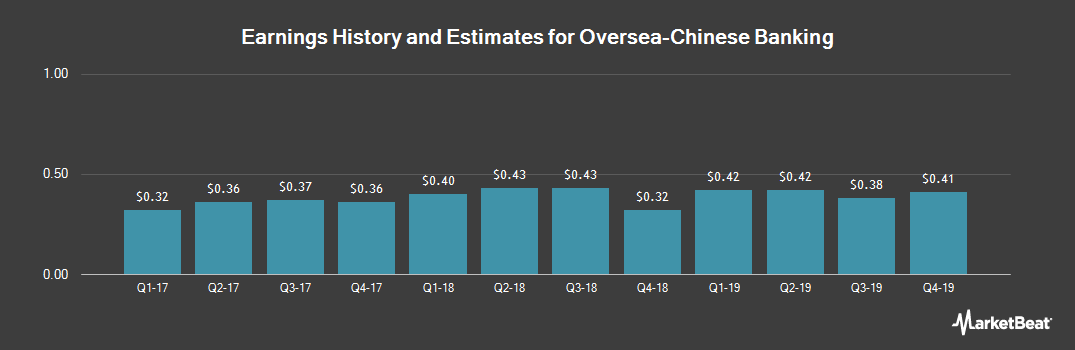 Earnings by Quarter for OVERSEA-CHINESE BK (OTCMKTS:OVCHY)