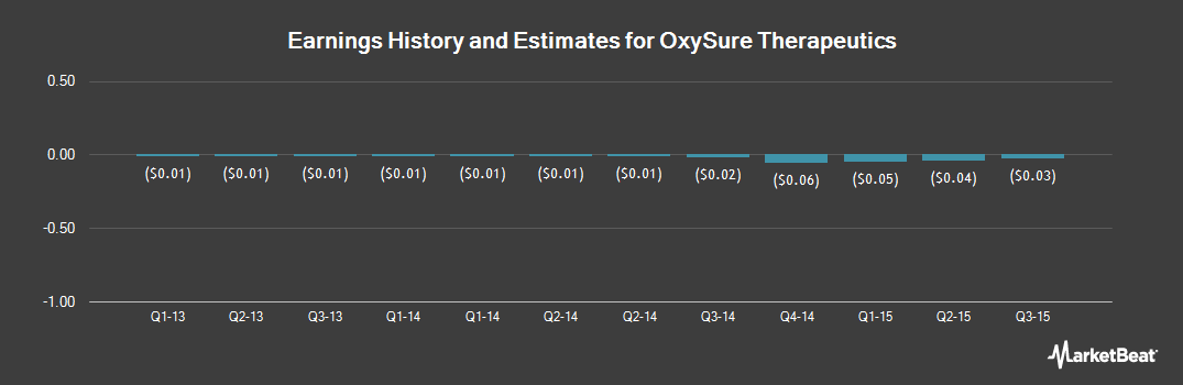 Earnings by Quarter for Oxysure Systems (OTCMKTS:OXYS)