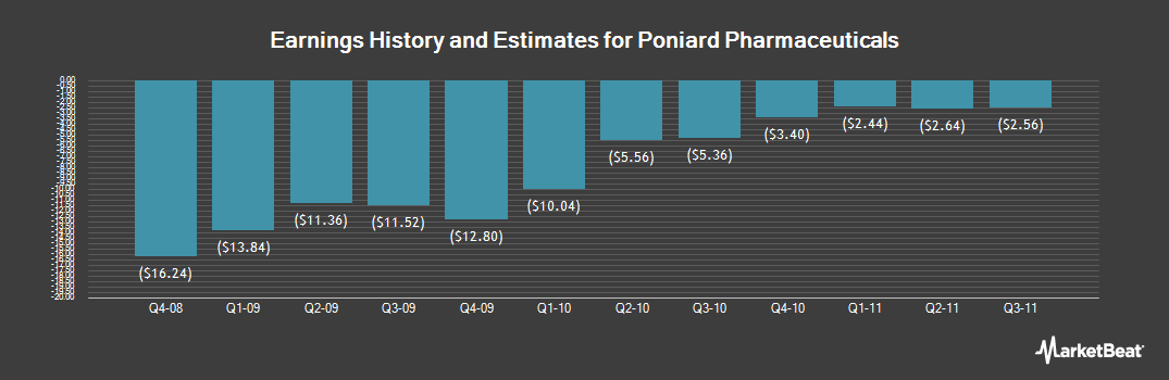 Earnings by Quarter for Poniard Pharmaecuticals (OTCMKTS:PARD)