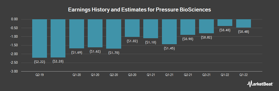 Earnings by Quarter for Pressure BioSciences (OTCMKTS:PBIO)