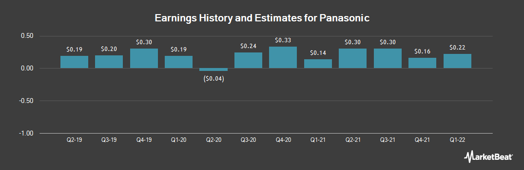 Earnings by Quarter for Panasonic Corp. (OTCMKTS:PCRFY)