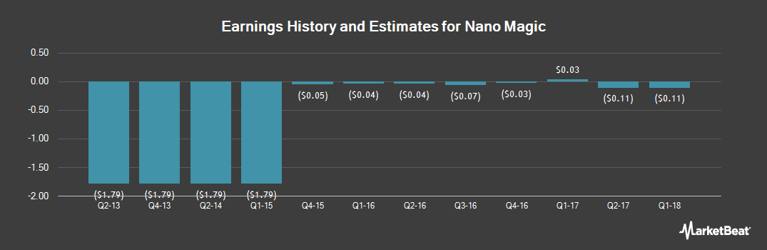 Earnings by Quarter for Pen (OTCMKTS:PENC)