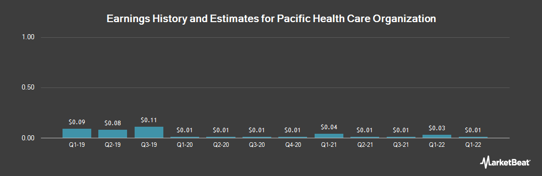 Earnings by Quarter for Pacific Health Care Organization (OTCMKTS:PFHO)