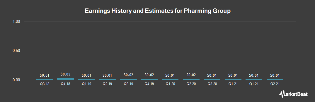 Earnings by Quarter for Pharming Group (OTCMKTS:PHGUF)