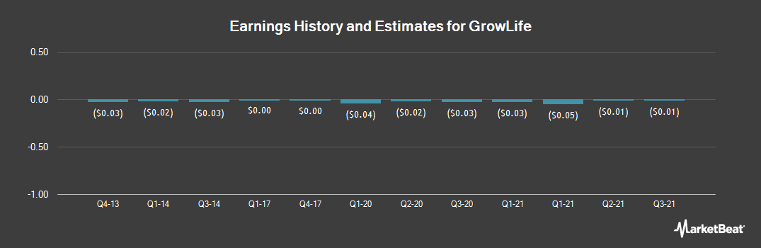 Earnings by Quarter for Growlife (OTCMKTS:PHOT)