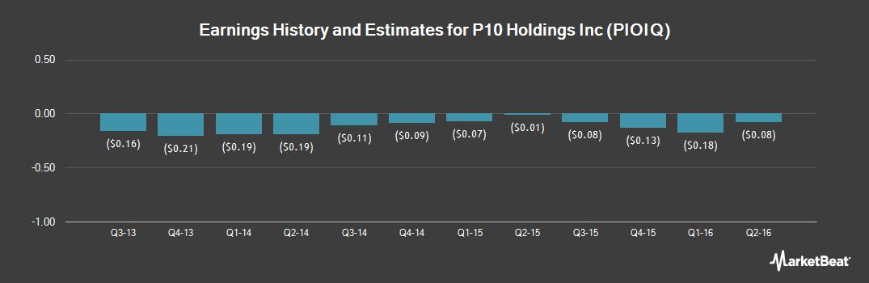 Earnings by Quarter for P10 (OTCMKTS:PIOIQ)