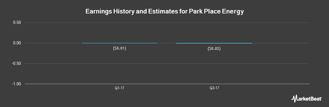 Earnings by Quarter for Park Place Energy (OTCMKTS:PKPL)