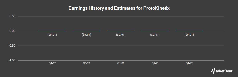 Earnings by Quarter for ProtoKinetix (OTCMKTS:PKTX)