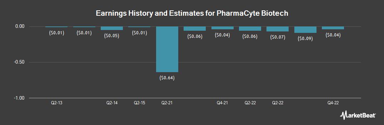 Earnings by Quarter for Pharmacyte Biotech (OTCMKTS:PMCB)