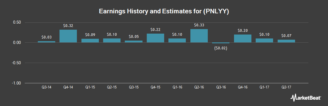 Earnings by Quarter for PostNL (OTCMKTS:PNLYY)