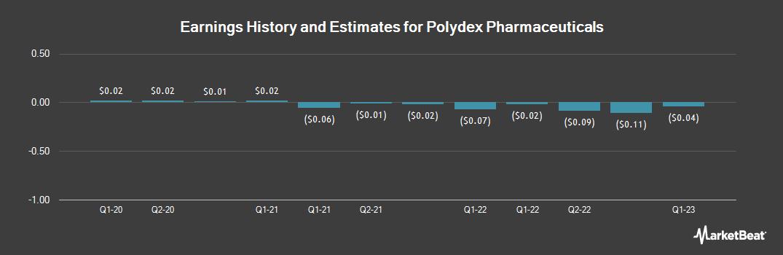 Earnings by Quarter for Polydex Pharmaceuticals (OTCMKTS:POLXF)