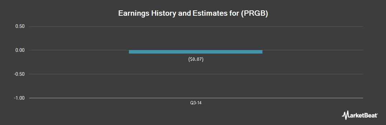 Earnings by Quarter for Protea Biosciences Group (OTCMKTS:PRGB)