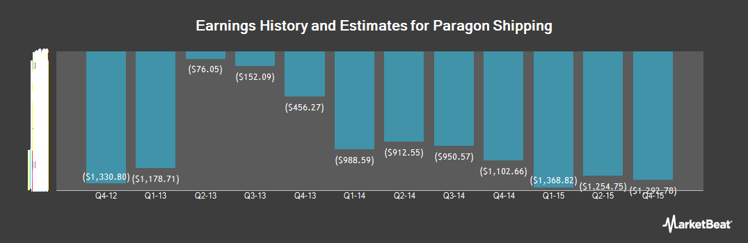Earnings by Quarter for Paragon Shipping (OTCMKTS:PRGNF)