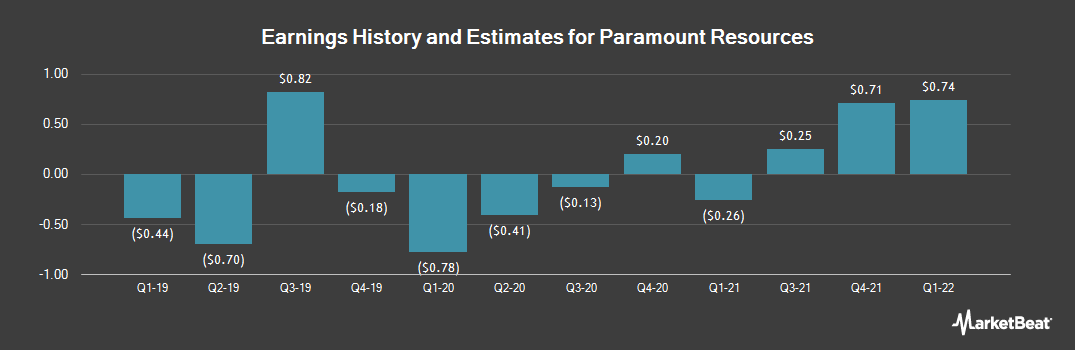 Earnings by Quarter for Paramount Resources (OTCMKTS:PRMRF)