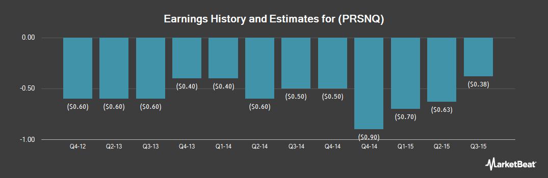 Earnings by Quarter for BSD Medical (OTCMKTS:PRSNQ)