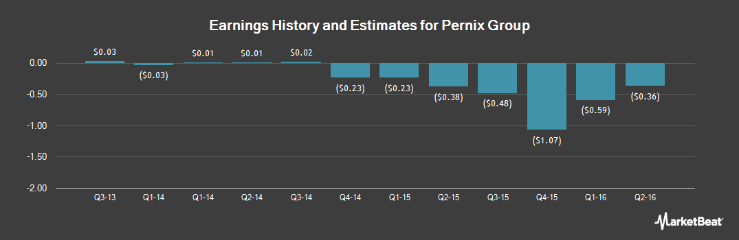 Earnings by Quarter for Pernix Group (OTCMKTS:PRXG)