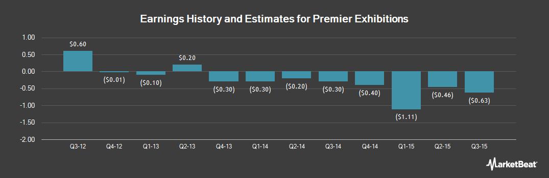 Earnings by Quarter for Premier Exhibitions (OTCMKTS:PRXIQ)