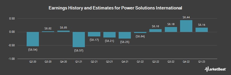 Earnings by Quarter for Power Solutions International (OTCMKTS:PSIX)