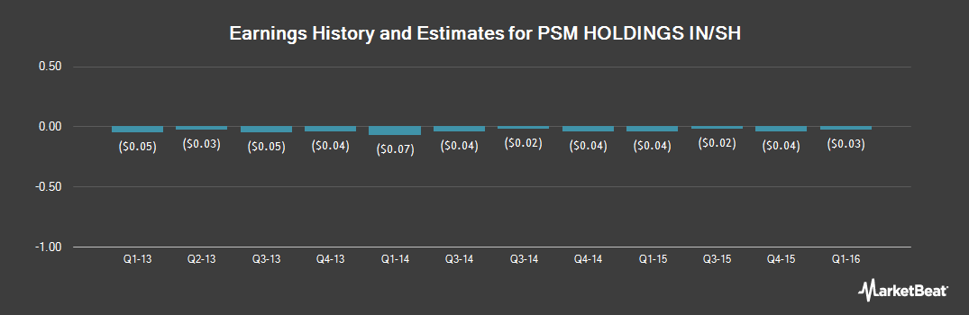 Earnings by Quarter for PSM (OTCMKTS:PSMH)