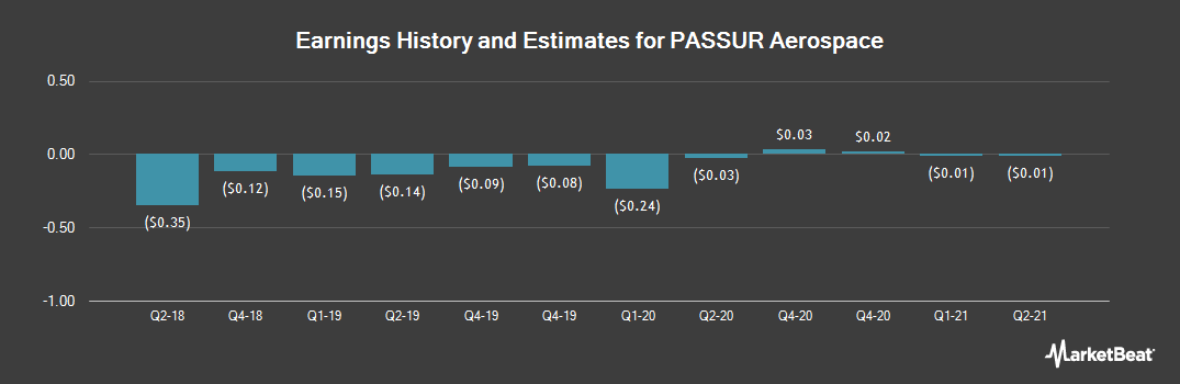 Earnings by Quarter for PASSUR Aerospace (OTCMKTS:PSSR)