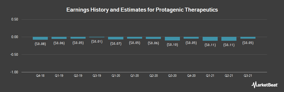 Earnings by Quarter for Protagenic Therapeutics (OTCMKTS:PTIX)