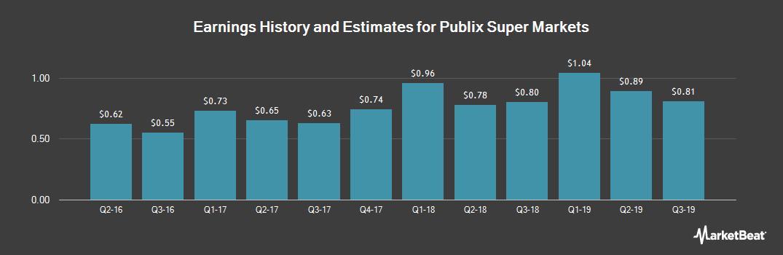 Earnings by Quarter for Publix Super Markets (OTCMKTS:PUSH)