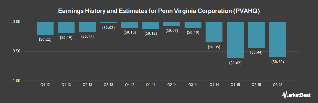 Earnings by Quarter for Penn Virginia (OTCMKTS:PVAHQ)
