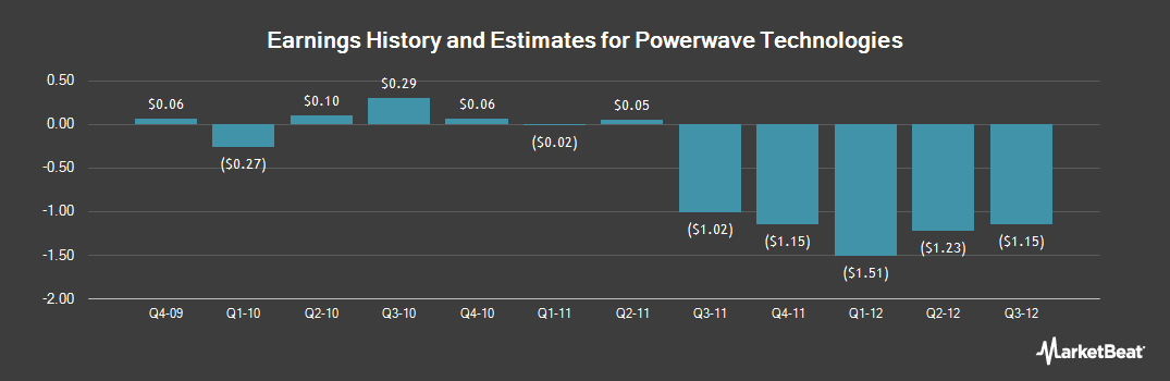 Earnings by Quarter for Powerwave Techs Com (OTCMKTS:PWAVQ)